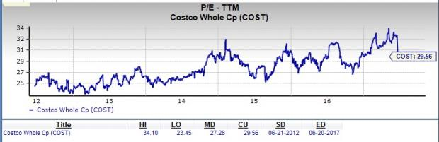Is Costco Wholesale a Suitable Stock for Value Investors?