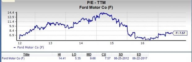 Should Value Investors Pick Ford Motor Company (F) Stock Now?