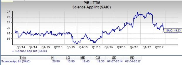 Is Science Applications (SAIC) a Suitable Value Pick Now?