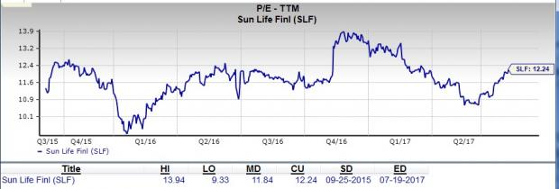Should Value Investors Pick Sun Life Financial (SLF) Stock?