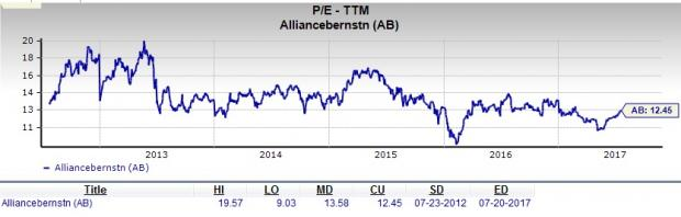 Should Value Investors Pick AllianceBernstein (AB) Stock?