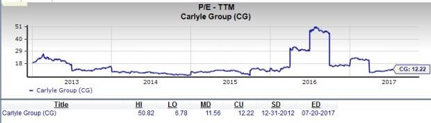 Is Carlyle Group (CG) a Great Stock for Value Investors?