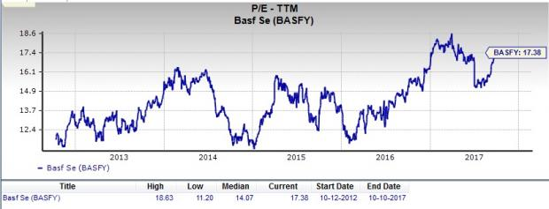 Is Basf Se Basfy A Great Stock For Value Investors Nasdaq