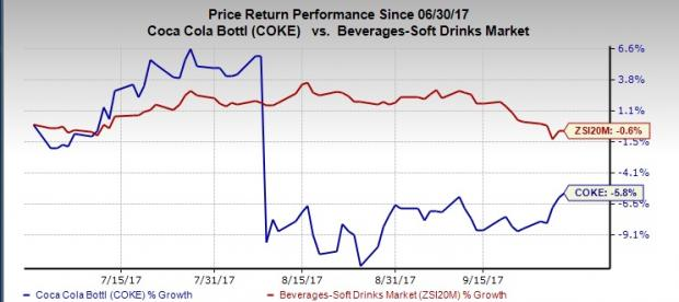 Will Coca Cola Bottling Coke See Earnings Growth In Q3 Nasdaq