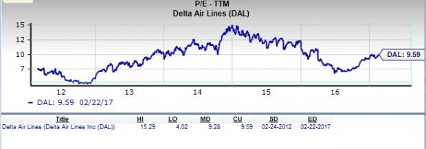 Is Delta Air Lines a Great Stock for Value Investors?