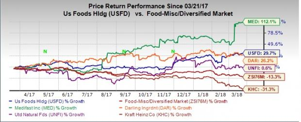 Dump Kraft Heinz 4 Food Stocks To Satisfy Investors Hunger