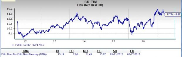 Fifth Third Bancorp: Is It a Good Stock for Value Investors?