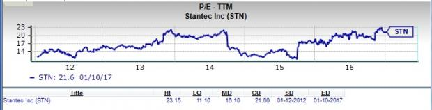 Can Stantec Be a Top Choice for Value Investors?