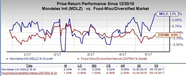 Mondelez (MDLZ) Cost-Saving Plans Impress, Fx Woes Stay