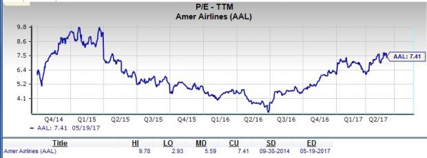 Is American Airlines Group (AAL) a Suitable Value Pick?