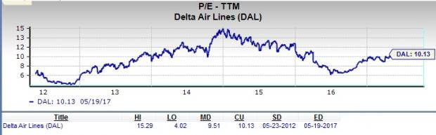 Will Delta Air Lines (DAL) Make a Suitable Value Pick?