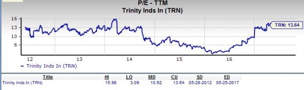 Will Trinity Industries (TRN) Make a Suitable Value Pick?