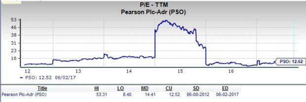 Should Value Investors Consider Pearson plc (PSO) Stock?