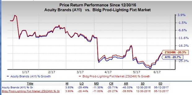 Acuity Brands Banks on Buyouts, Competition & Costs Pose Risk