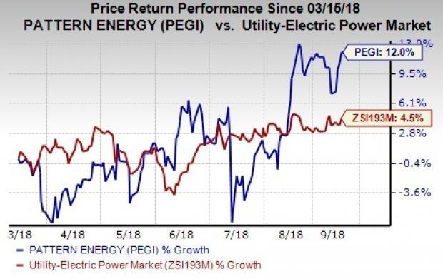 40 Reasons To Hold Pattern Energy PEGI In Your Portfolio Nasdaq Unique Pattern Energy Stock