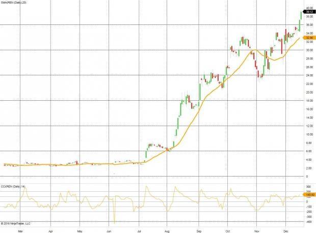 5 Surging Momentum Stocks to Buy