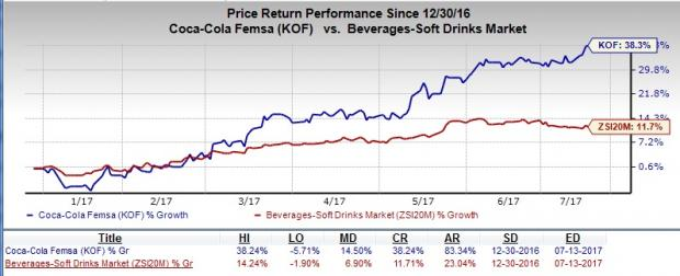 Here's Why You Should Add Coca Cola Femsa (KOF) Right Now