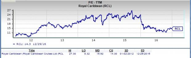 Is Royal Caribbean (RCL) a Great Stock for Value Investors?