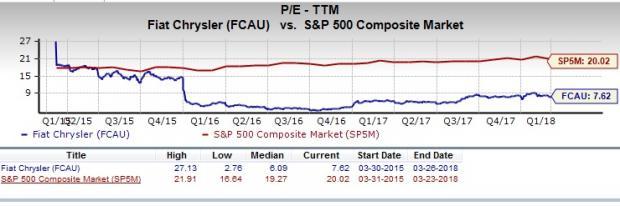 should value investors consider fiat chrysler (fcau) stock now