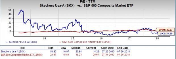 Should Value Investors Pick Skechers USA SKX Stock Now July Enchanting Skx Stock Quote