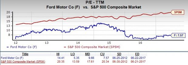 Ford Motor Company Stock Quote Should Value Investors Pick Ford Motor Company F Stock Now