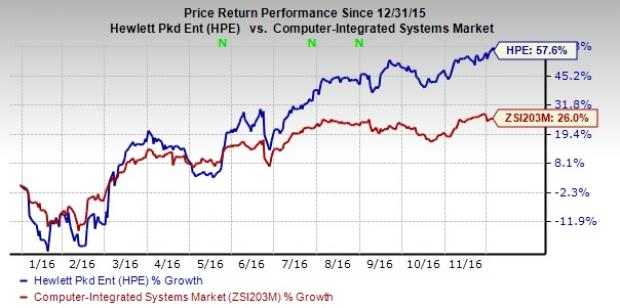 Hewlett Packard Enterprise Shows Promise: Time to Hold?