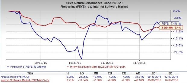 Will FireEye (FEYE) Continue to Draw Investor Attention?