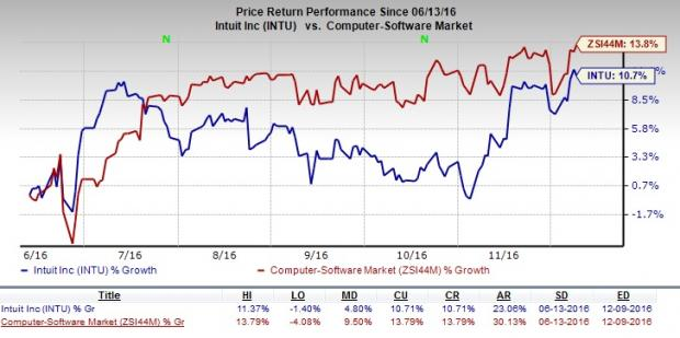 Intuit Continues to Face Headwinds: Should You Offload?