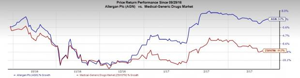 Allergan Acne Candidate Meets Endpoints in Phase III Studies