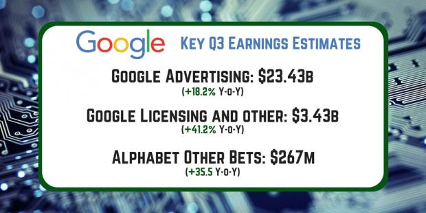 Alphabet Inc 3Q17 Earnings Send Shares Higher