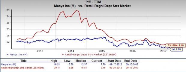 Should Value Investors Consider Macys Inc M Stock Now Nasdaq
