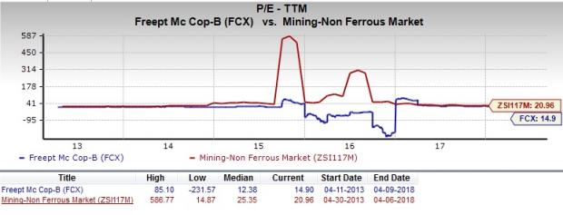 Fcx Stock Quote Beauteous Is FreeportMcMoRan FCX A Great Stock For Value Investors