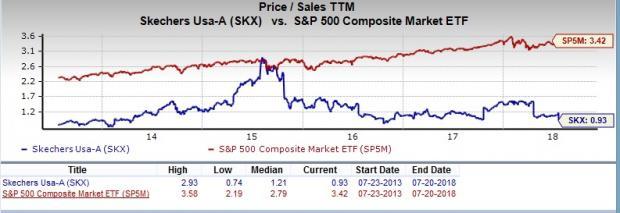 Should Value Investors Pick Skechers USA SKX Stock Now July Beauteous Skx Stock Quote