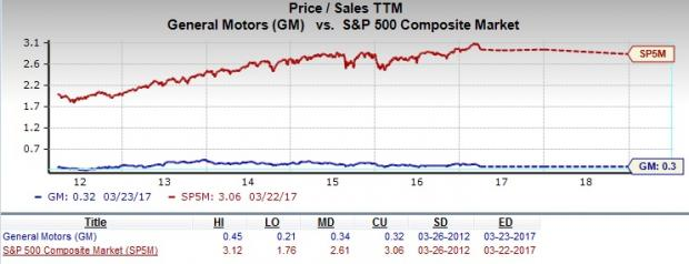 Penny stock picks will general motors be a suitable pick for Stock price for general motors