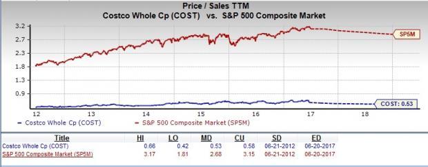 Is Costco Wholesale A Suitable Stock For Value Investors Nasdaq