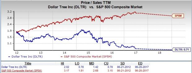 Is Dollar Tree Dltr A Suitable Stock For Value Investors