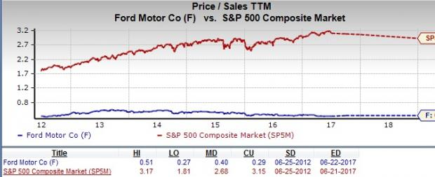 Should Value Investors Pick Ford Motor Company F Stock Now June 23 2017