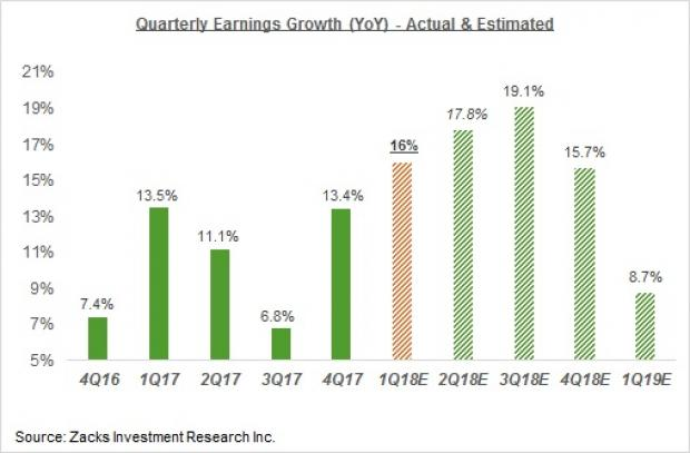 A Sneak Peek at Wells Fargo (NYSE:WFC) 1Q18 Earnings Report