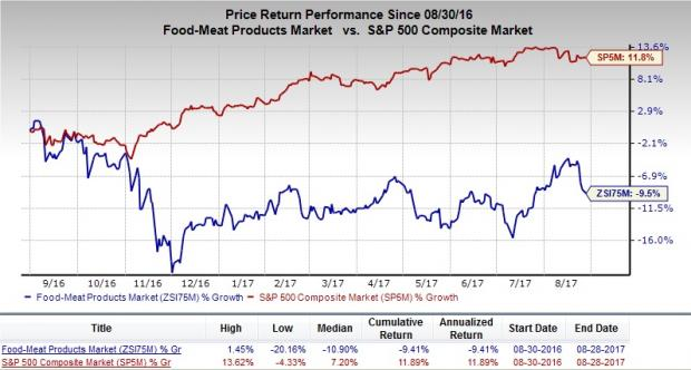 Brokerages Anticipate Sanderson Farms, Inc