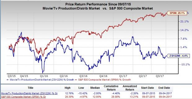 Time Warner Inc. (TWX) Receives Consensus Recommendation of
