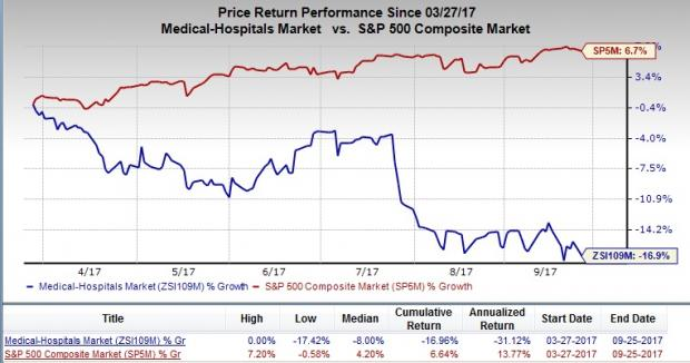 Express Scripts Holding Company (NASDAQ:ESRX) has industry P/E ratio of 12.23