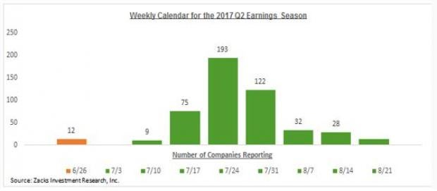 Q2 Earnings Season Preview
