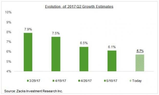 Earnings Growth to Continue in Q2