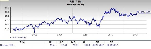 Does BCE Inc. (BCE) Make for a Suitable Value Pick Now?