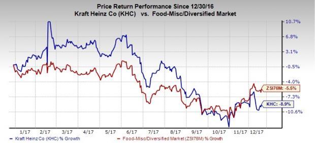 Kraft Heinz Khc Focuses On Product Innovation Sales Weak Nasdaq