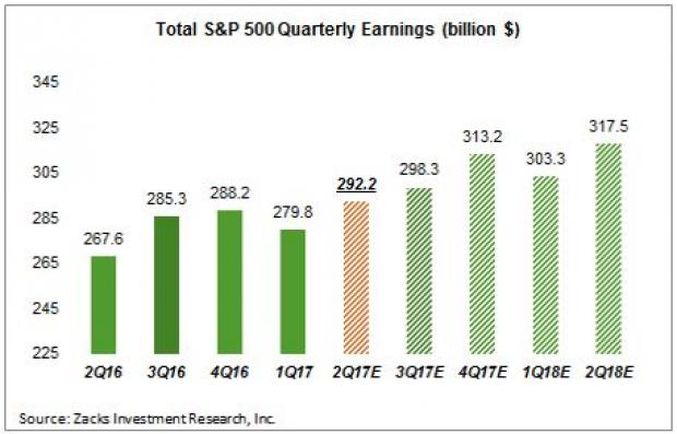 Q2 Earnings Season Past the Halfway Mark