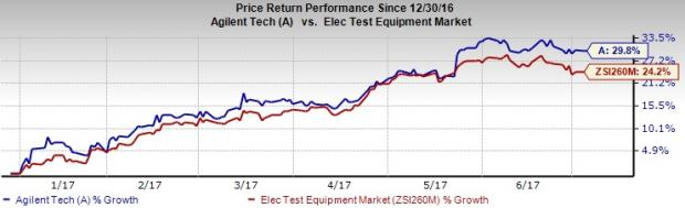 Why Investors Should Buy Agilent Technologies (A) Right Now