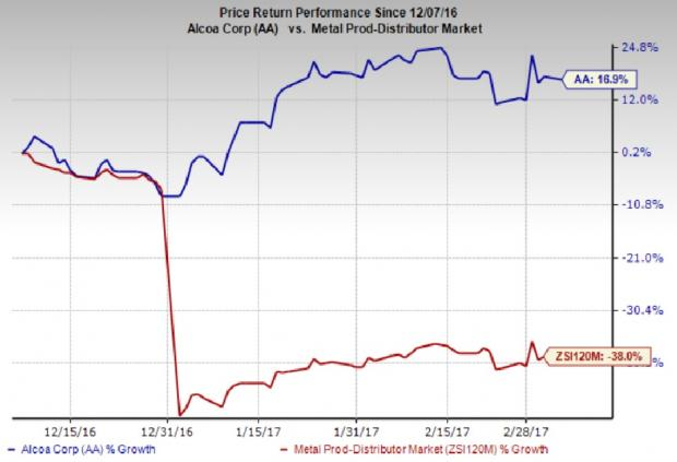 Alcoa (AA) Combines Business Units, Appoints New Unit Head