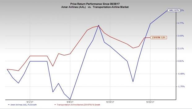 american airlines stock price