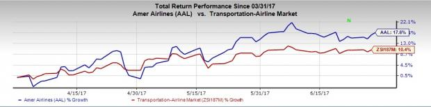 Here's Why American Airlines Should Grace Your Portfolio